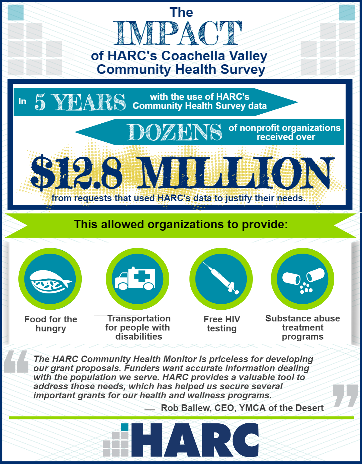 The impact of HARC's Coachella Valley Community Health Survey infographic