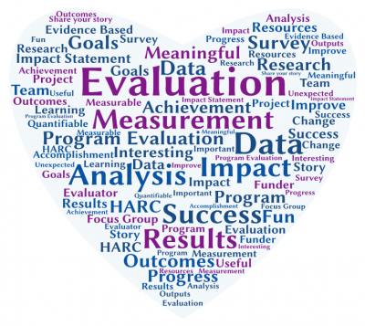 Word cloud about evaluation