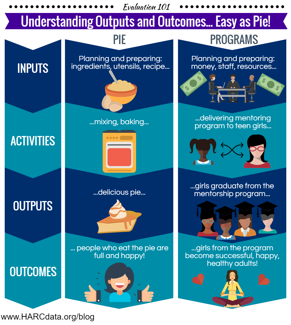 Understanding outputs and outcomes easy as pie harc data chart of outputs and outcomes compared to making a pie nvjuhfo Gallery