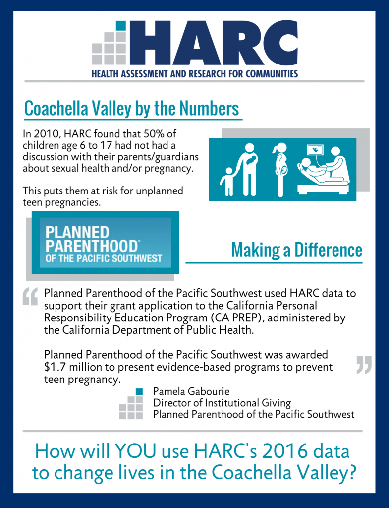 Coachella Valley by the Numbers: In 2010, HARC found that 50$ of children age 6 to 17 had not had a discussion with their parents/guardians about sexual health and/or pregnancy. This puts them at risk for unplanned pregnancies. Making a Difference: Planned Parenthood of the Pacific Southwest used HARC data to support their grant application to the California Personal Responsibility Program (CA PREP), administered by the California Department of Public health. Planned Parenthood of the Pacific Southwest was awarded $1.7 million to present evidence-based programs to prevent teen pregnancy.