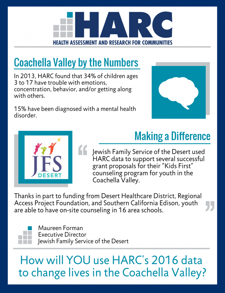"Coachella Valley by the Numbers: In 2013, HARC found that 34% of children ages 3 to 17 have trouble with emotions, concentration, behavior, and/or getting along with others. 15% have been diagnosed with a mental health disorder. Making a Difference: Jewish Family Service of the Desert used HARC data to support several successful grant proposals for their ""Kids First"" counseling program. Now youth are able to have on-site counseling in 16 area schools."