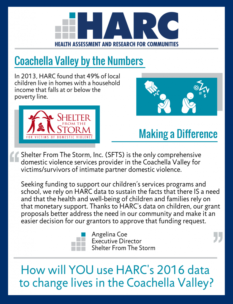 Coachella Valley by the Numbers: In 2013, HARC found that 49% of local children live in homes with a household income that falls at or below the poverty line. Making a Difference: Shelter from the Storm (SFTS) is the only comprehensive domestic violence services provider in the Coachella Valley for victims/survivors of intimate partner domestic violence. Seeking funding to support our children's services programs and school, we rely on HARC data to sustain the fact that there is a need and that the health and well-being of children and families rely on that monetary support.