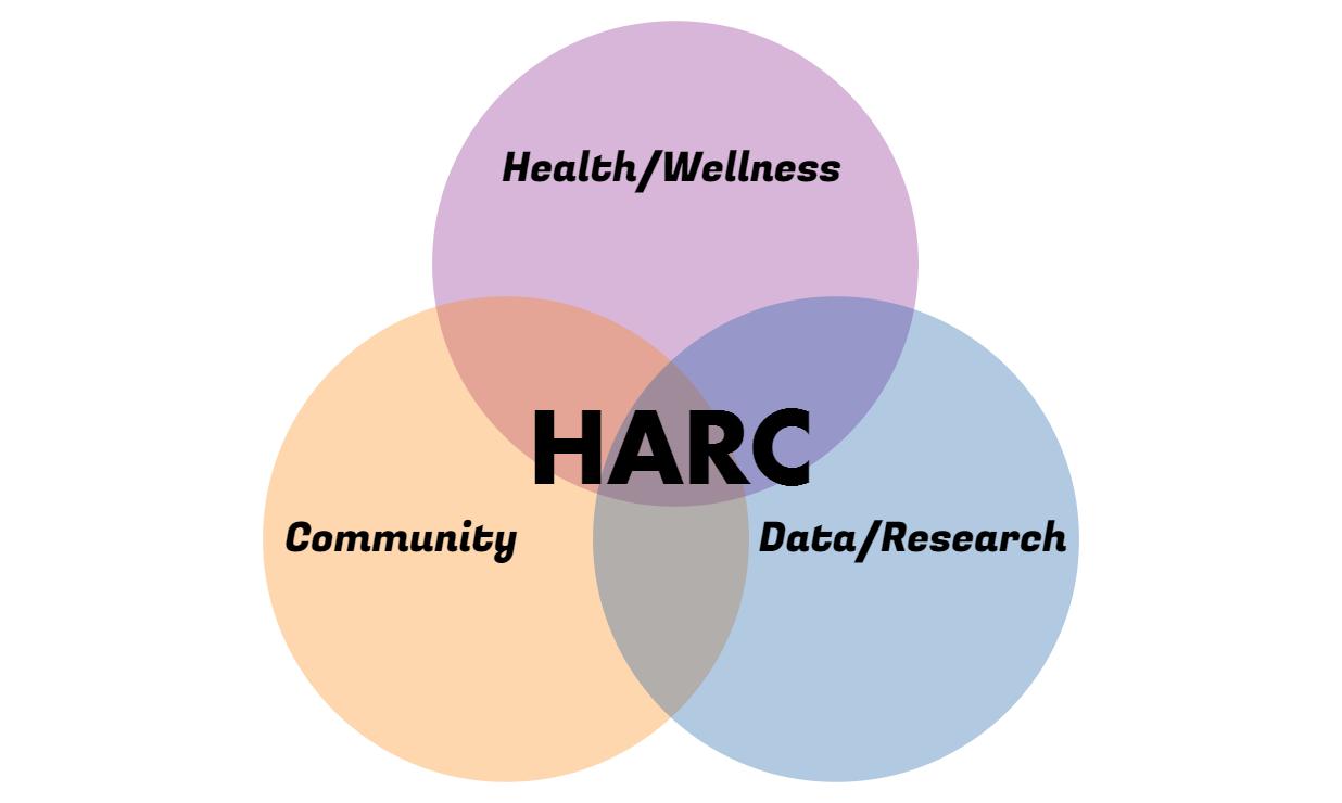 HARC Venn Diagram